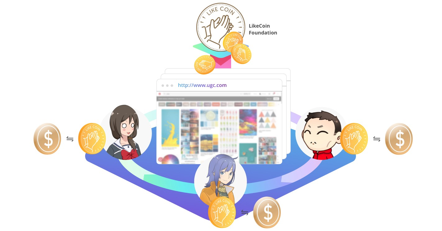 LIkeCoin minting